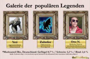 Populäre Legenden: Yeti, Zahnfee, antiveganer Troll