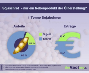 Sojaschrot vs Sojaöl - Koppelprodukt, Nebenprodukt, Abfall?